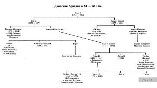 Но и схемы династии тоже